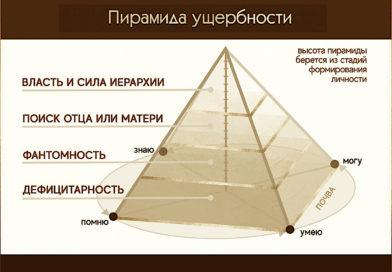 Пирамида ущербности